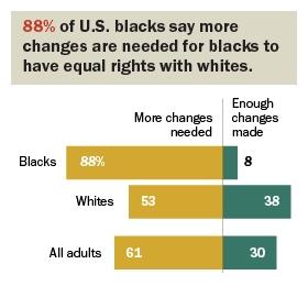 black-change-chart-2